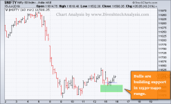 technical nifty outlook