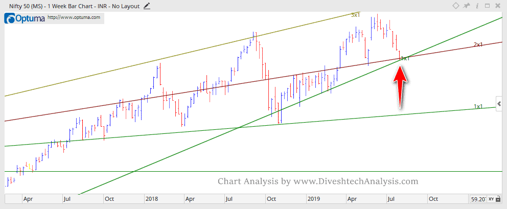 Nifty Technical View for Week
