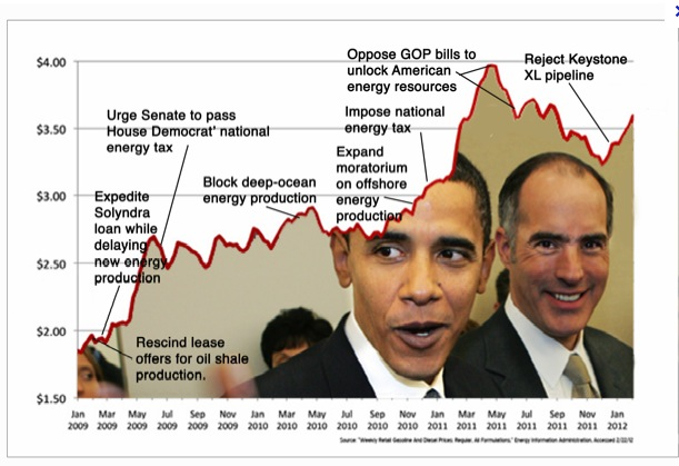 Obama Fails on Energy