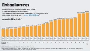O Dividend Increases
