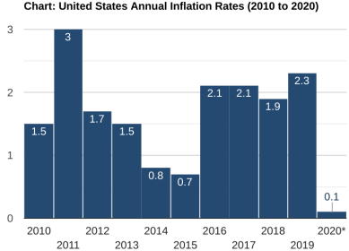 national inflation rate