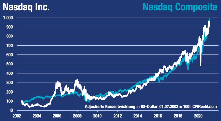 Nasdaq Inc vs. Nasdaq Composite seit 2002