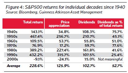 SP500 dividenditootluse osakaal kogutootluses 1940 kuni 2010