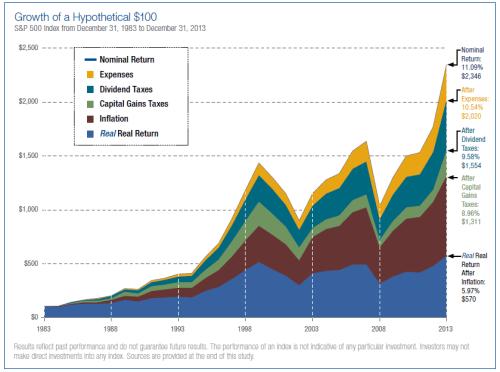 dividendinvestor.ee Sinu investeeringu tegelik netotootlus