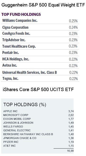 dividendinvestor.ee ETF-i ABC_SP500 equal weight vs market cap