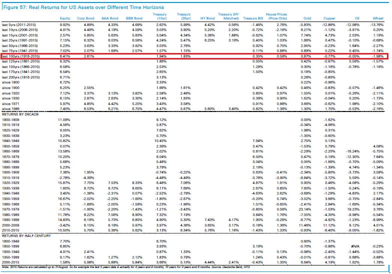 dividendinvestor.ee Investorvajaduste hierarhia III osa USA varade reaaltootlused