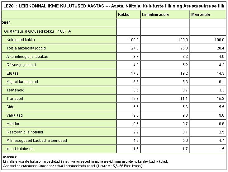 dividendinvestor.ee Pereeelarve kulude suur kolmik_leibkonnaliikme kulutused aastas osakaalude tabel