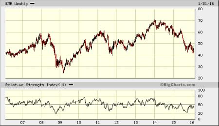 dividendinvestor.ee EMR 10Y graafik