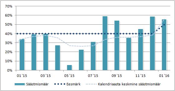 dividendinvestor.ee säästmismäär jaanuar 2016