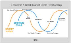 dividendinvestor.ee majandustsükkel ja aktsiaturgude tsükkel