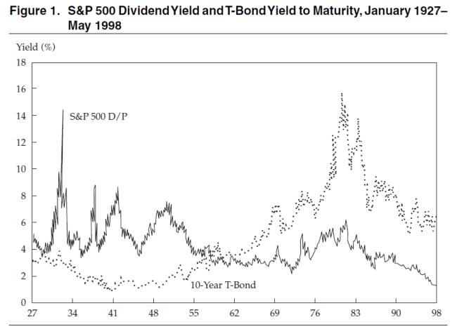 dividendinvestor.ee S&P500 dividendimäär vs 10Y tulumäär 1927 kuni 1998