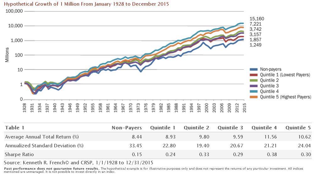 dividendinvestor.ee tootlus vs dividendimäär alates 1928