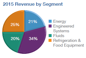 dividendinvestor.ee DOV tulud segmentide lõikes