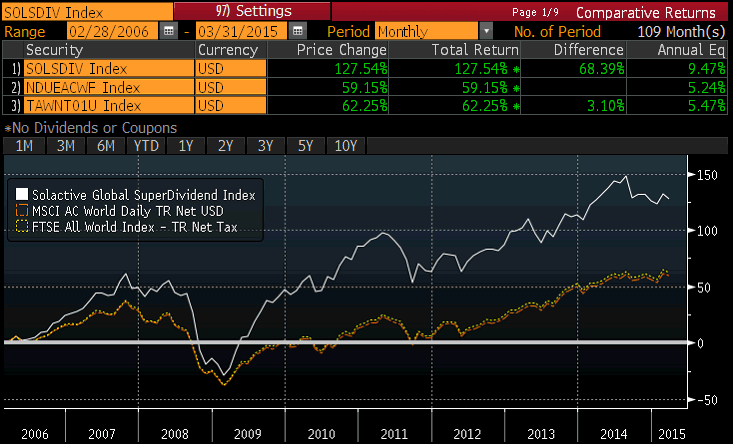 dividendinvestor.ee SOLSDIV vs MSCI ACWI vs FTSE All World 2006 to 2015