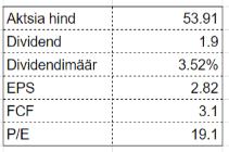 dividendinvestor.ee EMR tabel