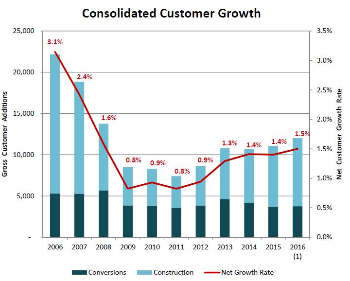dividendinvestor.ee NWN klientide kasv
