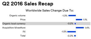 dividendinvestor-ee-3m-q2-2016-sales-recap