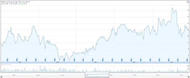 dividendinvestor-ee-hrb-hind-1995-to-1999