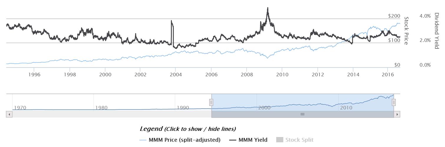 dividendinvestor-ee-mmm-historic-dividend-yield