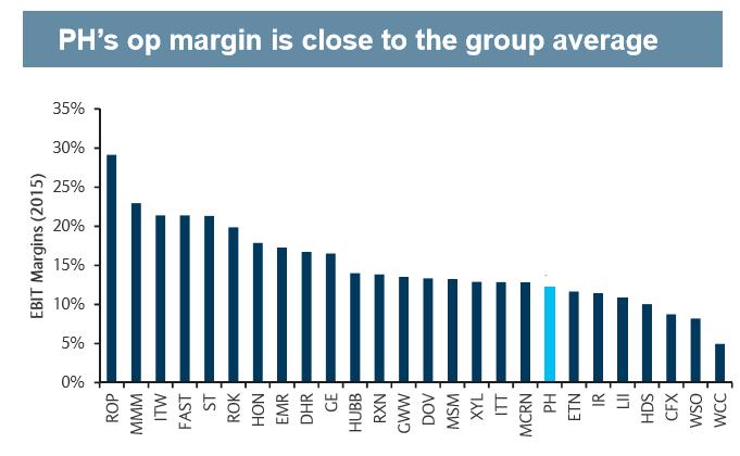dividendinvestor.ee PH ärikasumi marginaal võrreldes konkurentidega