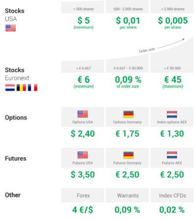 dividendinvestor-ee-lynx-hinnad