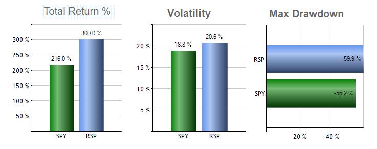 dividendinvestor-ee-spy-vs-rsp-tootlus-volatiilsus-ja-max-drawdown