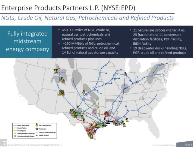 Enterprise Products Stock Overview