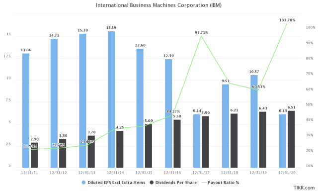 IBM Dividend Safety - Earnings
