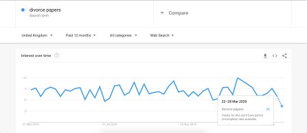divorce papers google trends
