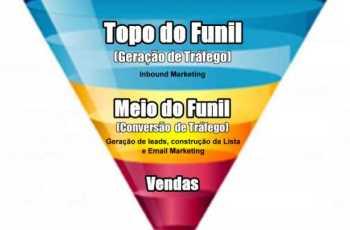 Internet Marketing e Funil de Marketing: Geração de Tráfego e Contatos