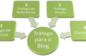 Blogs: Ferramentas de Elite do Marketing Digital