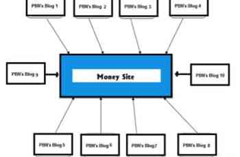 Private Blog Network – PBN: Seu Blog nas Primeiras Posições do Google!