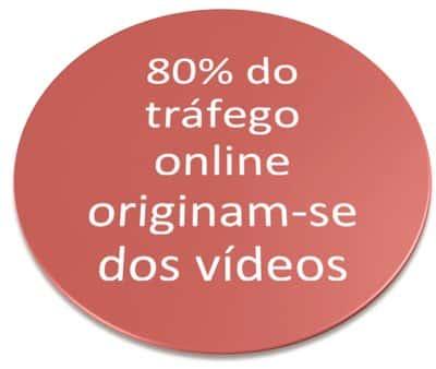 80% do tráfego online se origina dos vídeos