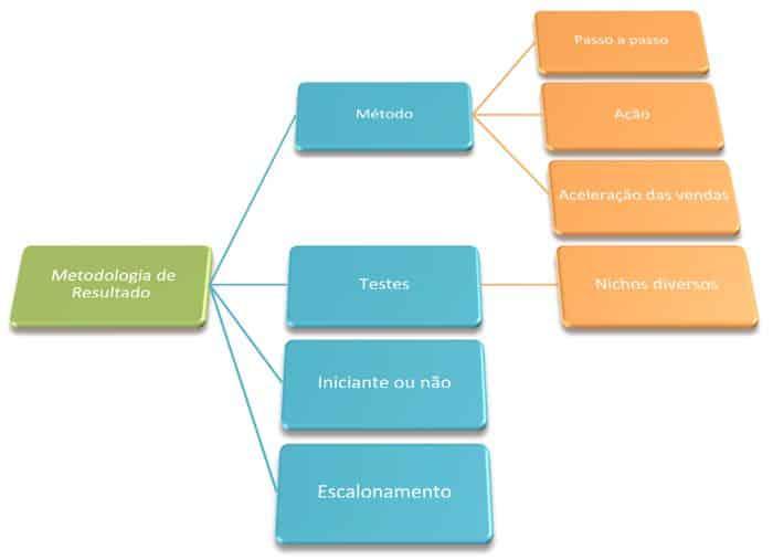 Metodologia de resultados