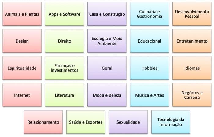 Como vender infoprodutos: os 24 macronichos da plataforma Hotmart