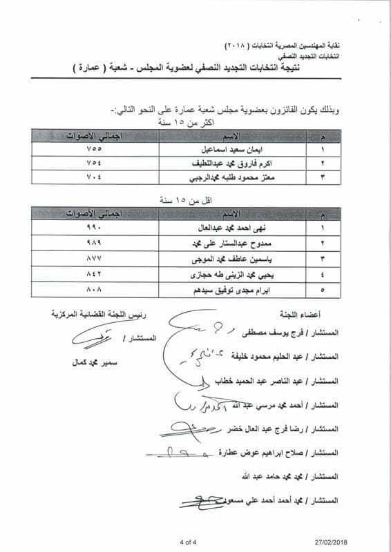 نتيجة انتخابات شعبة عمارة 2018