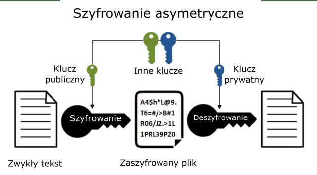 Szyfrowanie informacji - asymetryczne