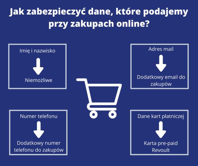 Bezpieczeństwo zakupów w sieci