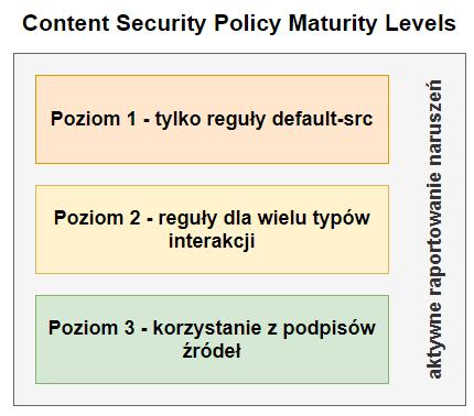 Content-Security-Policy - poziomy dojrzałości