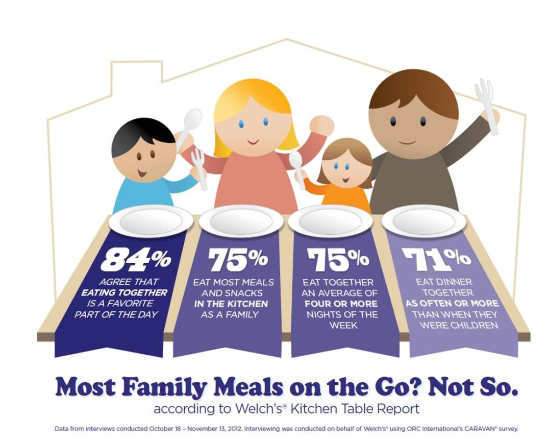 Welch's Kitchen Table Report Infographic (2)