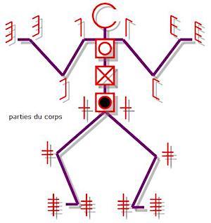 Bild som visar Labans notationssystem