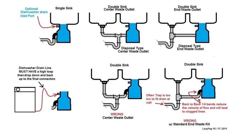 double sink w garbage disposal shoots