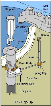 Pedestal Sink Drain Stopper Not Working Plumbing DIY