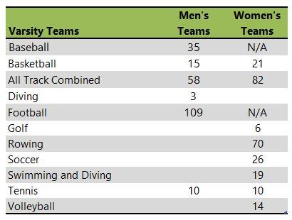 Miami University athletic teams