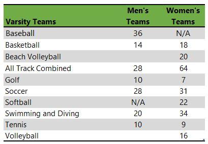 List of athletic teams at University of North Carolina Wilmingtin