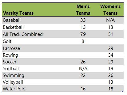 Iona College athletic team listing