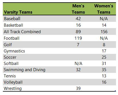 University of Missour athletic team listing
