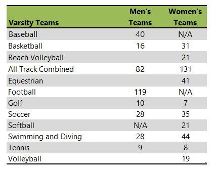 University of South Carolina Carolina athletic team listing