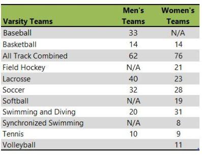 Wheaton College athletic teams