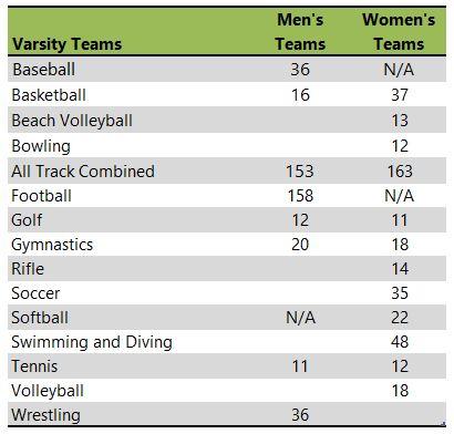 University of Nebraska-Lincoln listing of athletic teams